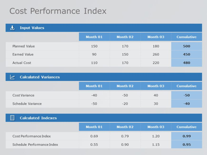 Cost Performance Index 05