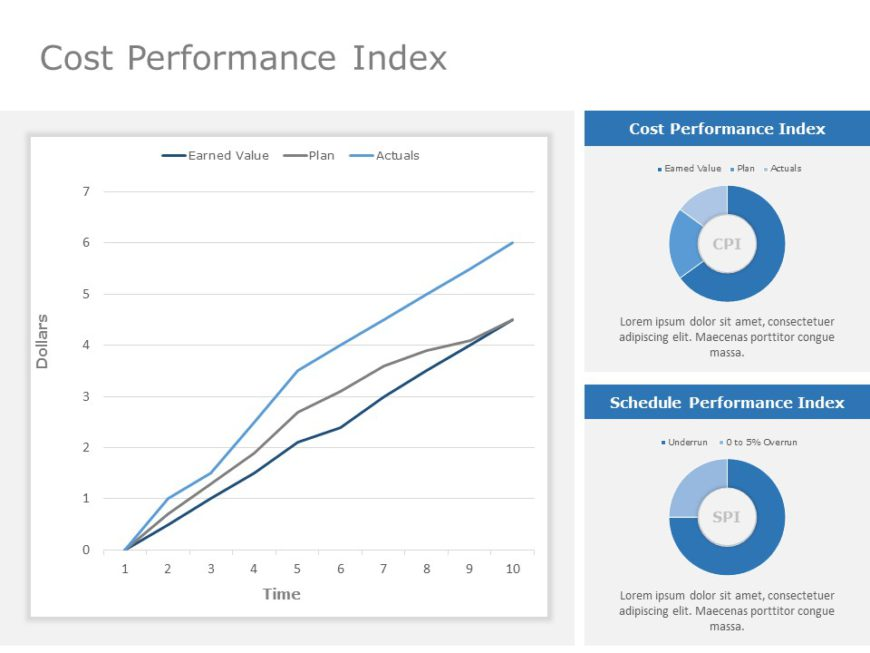 Cost Performance Index 06