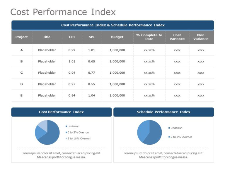 Cost Performance Index KPI