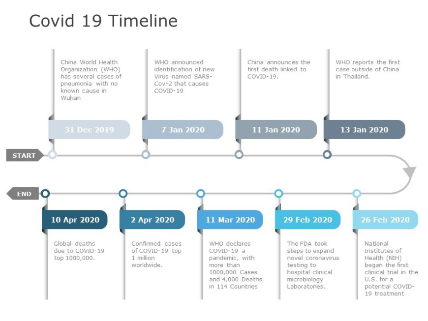 Covid 19 Timeline 03