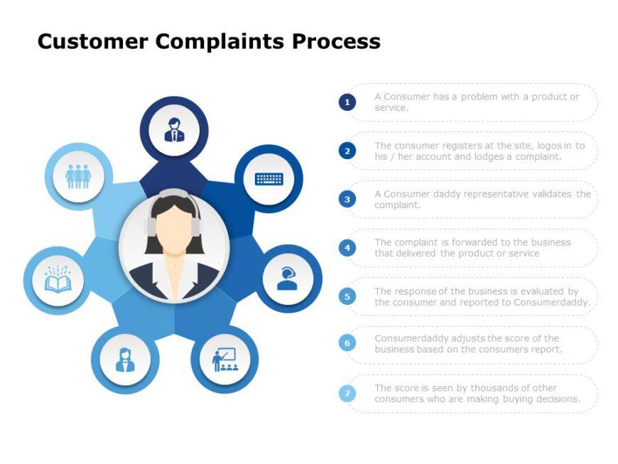 Customer Complaint Handling 01