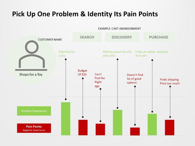 Customer Pain Points