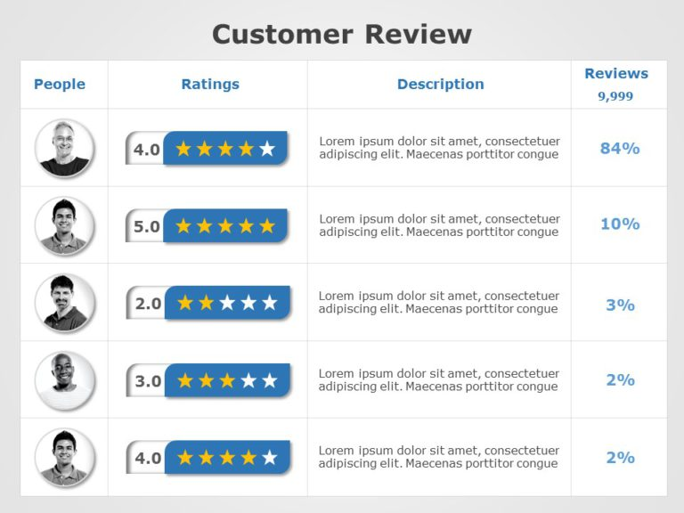Customer Review 04