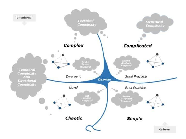 Cynefin Framework 04
