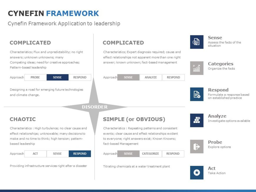 Cynefin Framework 05