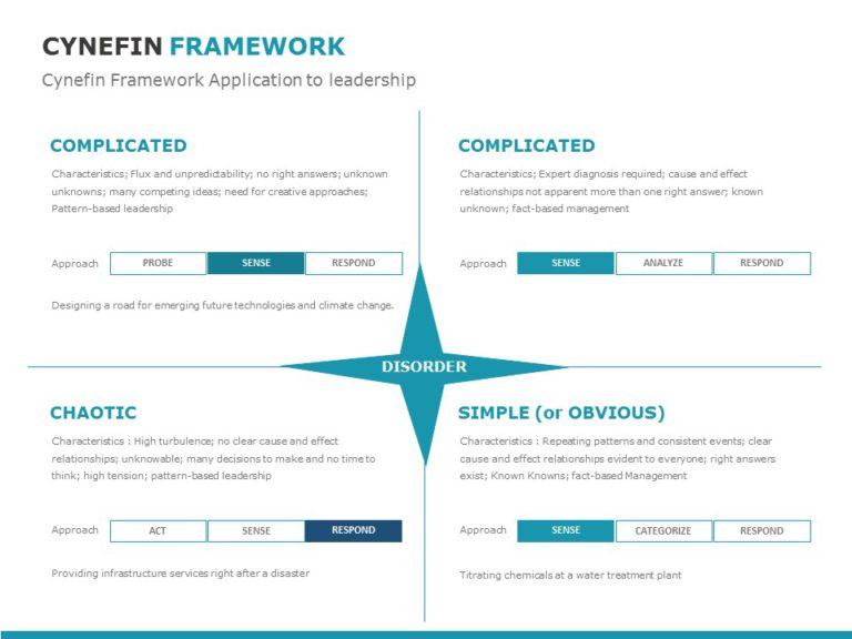 Cynefin Framework 06