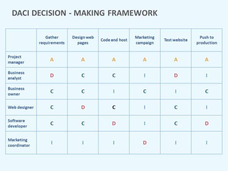 daci decision making model 01