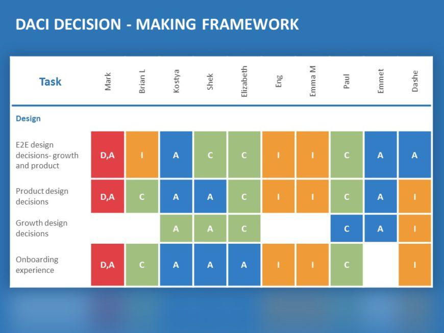 daci decision making model 02