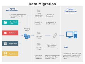 Data Migration 02