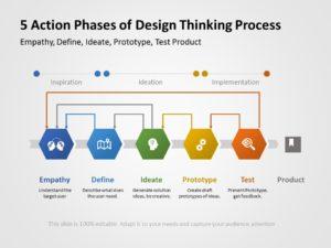 Design Thinking 03