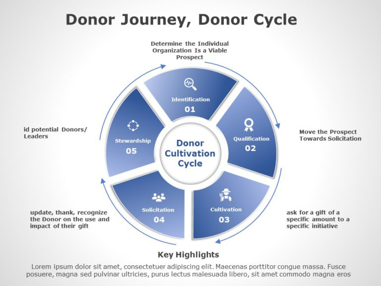 Donor Cycle 02