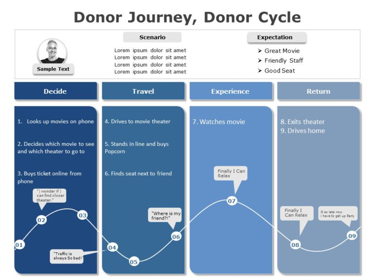 Donor Cycle 05