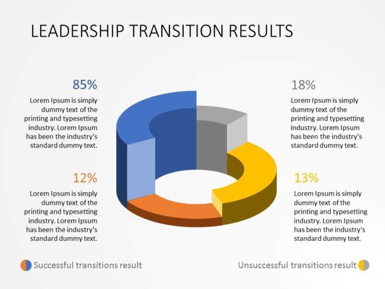 Effective Leadership Transition