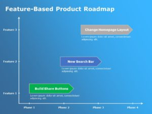 Feature Based Roadmap