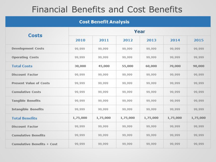 Financial Cost and Benefits 02