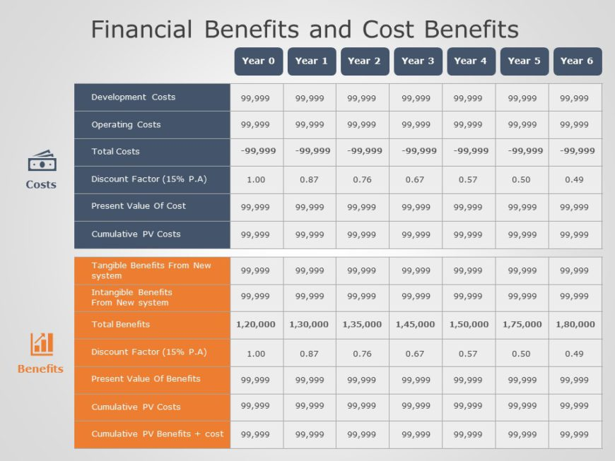 Financial Cost and Benefits 03