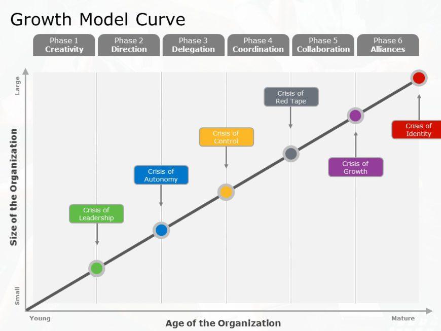 Growth Model 06