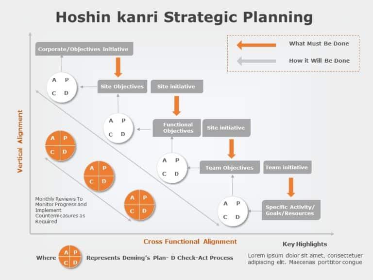Hoshin Kanri 04