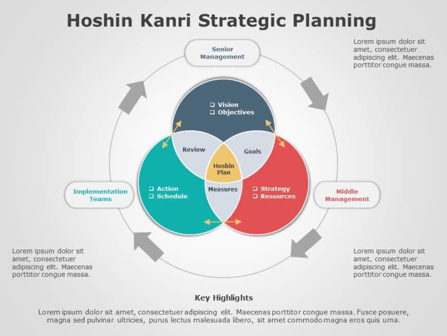 Hoshin Kanri 05