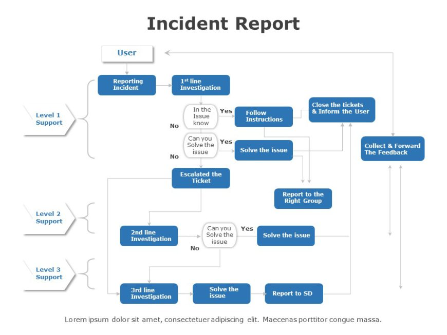 Incident Report 05
