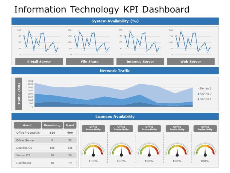 Information Technology KPI Dashboard 01