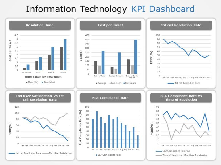 Information Technology KPI Dashboard 03