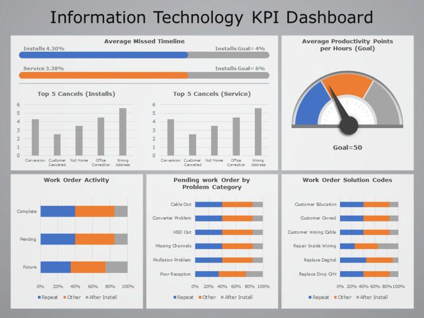 Information Technology KPI Dashboard 05