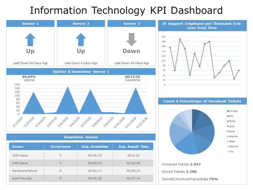 Information Technology KPI Dashboard 06