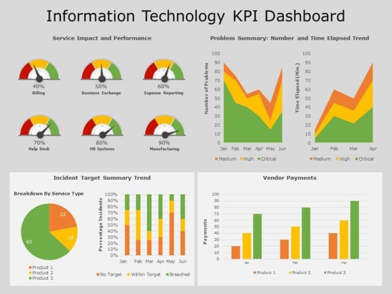 Information Technology KPI Dashboard 08