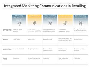 Integrated Marketing Communication 02