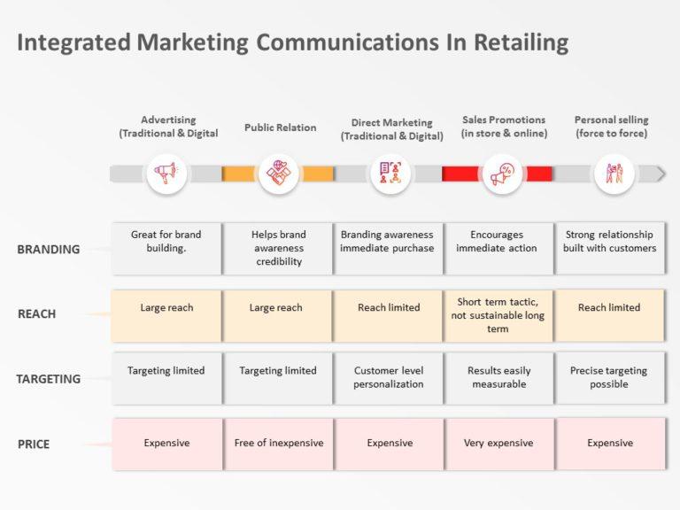 Integrated Marketing Communication 03
