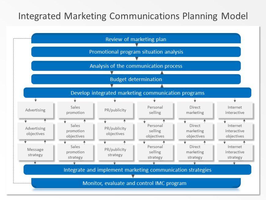 Integrated Marketing Communication 04
