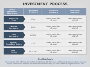 Investment Process 02