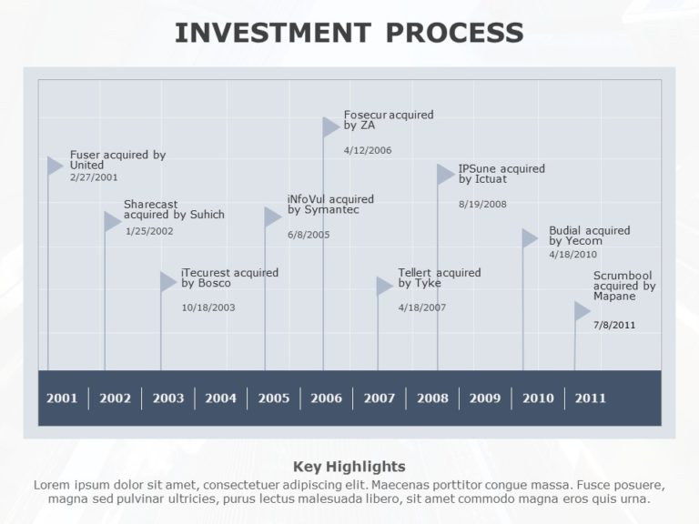 Investment Process 03