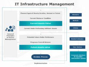 IT Infrastructure Management 02