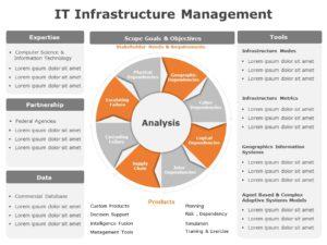IT Infrastructure Management 03