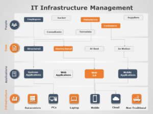IT Infrastructure Management 04