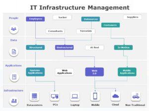 IT Infrastructure Management 05