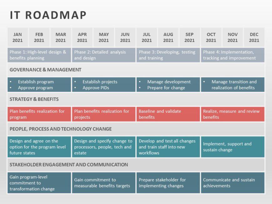 IT Roadmap 05