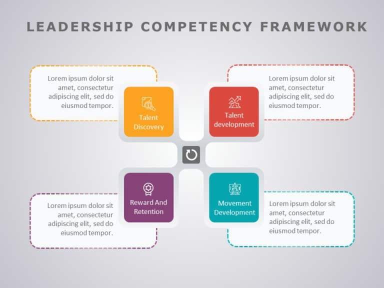 Leadership Competencies 05