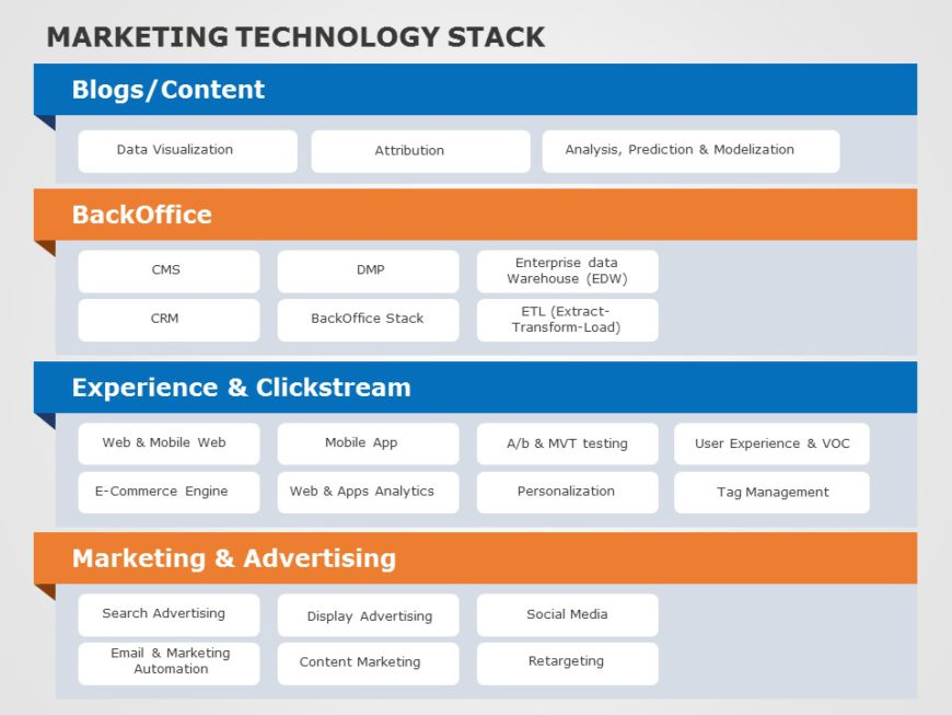 Marketing Technology 03