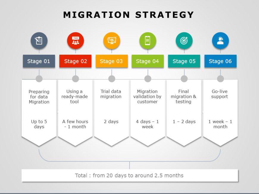 Migration Strategy 01