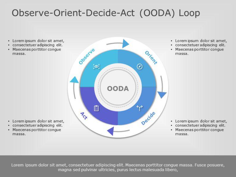 OODA Loop 01