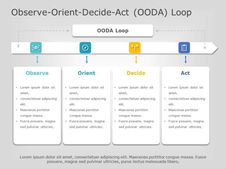 OODA Loop 02