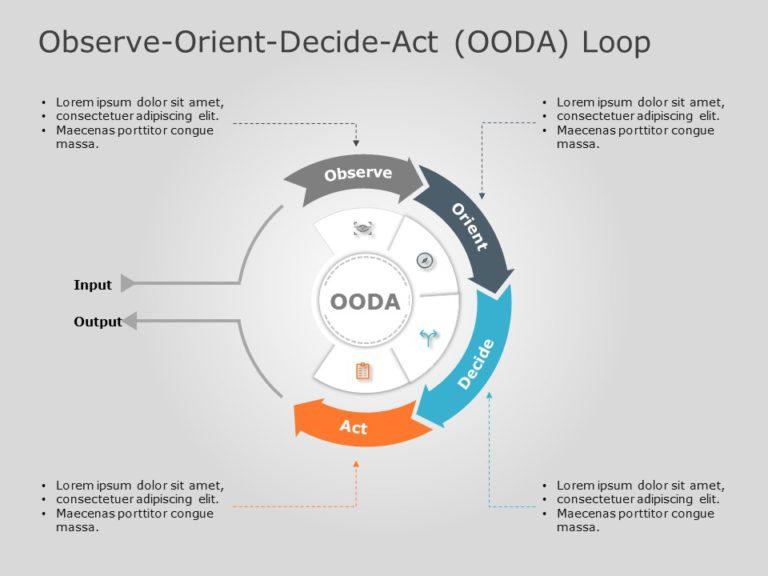 OODA Loop 3