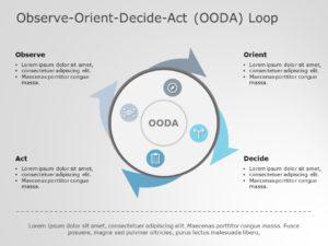 OODA Loop 4