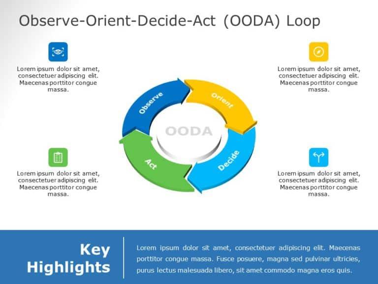OODA Loop 5