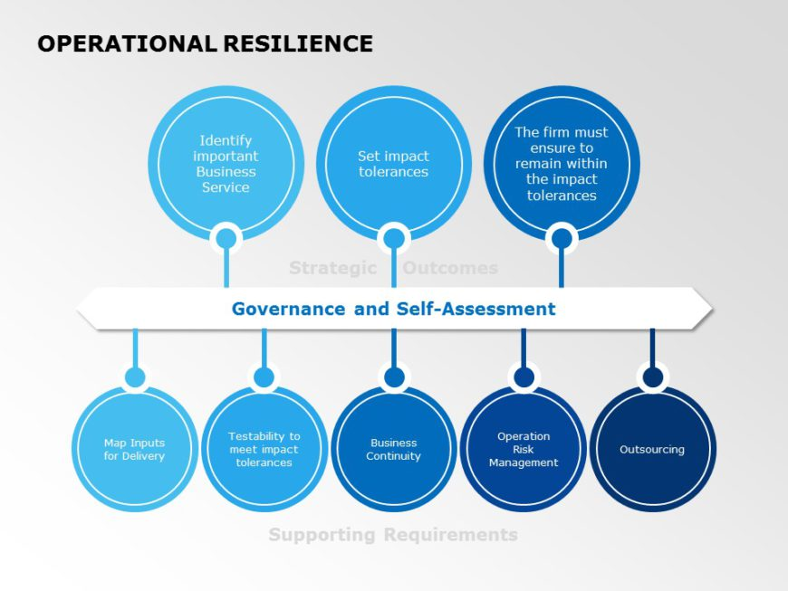 Operational Resilience