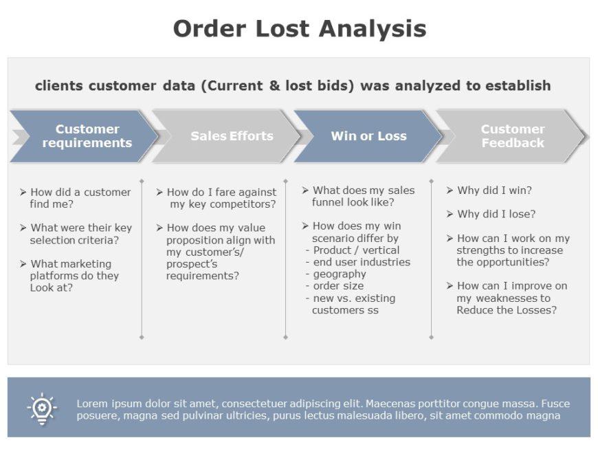 Order Lost Analysis 04