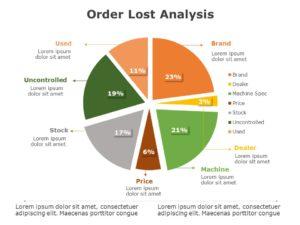 Order Lost Analysis 05